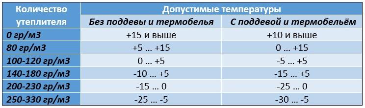 количество утеплителя в зависимости от температуры